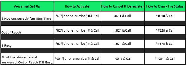Voicemail short codes.PNG
